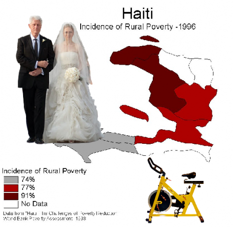 Haiti + Clintons + Spinning = Infographic Fun