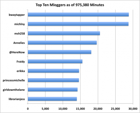Top Mloggers - Day 117