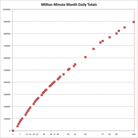 Million Minute Month Day 104